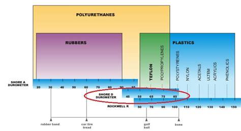 rockwell hardness explained durometer chart lemsteraak leeuwenhart nl