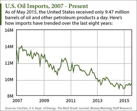 will the u.s. lift the oil export ban?