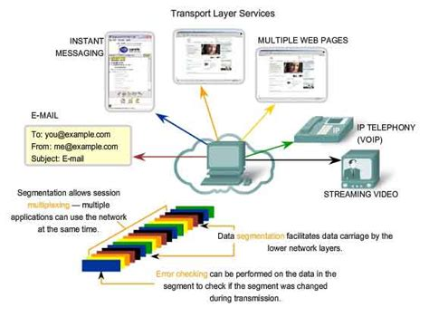design application protocol transport layer osi model networking space