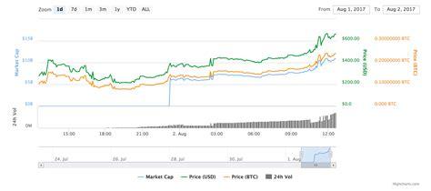 bitcoin zar graph btc to zar graph