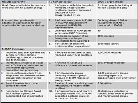 project logframe template ориентированное на результаты управление oбучающая