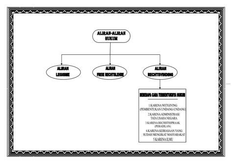 Penafsiran Tematik Hukum Notaris Indonesia skema sumber penafsiran dan aliran hukum