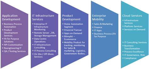 it services to outsource or to go with managed it services providers