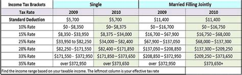 2009 versus 2010 federal income tax bracket tables and