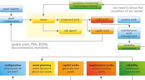 layout design and queue management revizija projektne dokumentacije podgorica