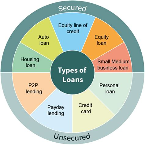 types of home loans 28 images ppt different types of
