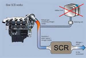 Exhaust System Fault Adblue Problems Adblue Faults Adblue Removal Service