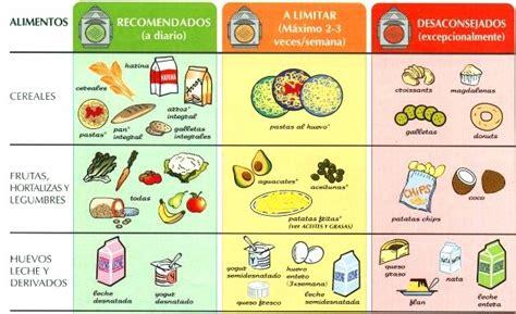 tabla del colesterol