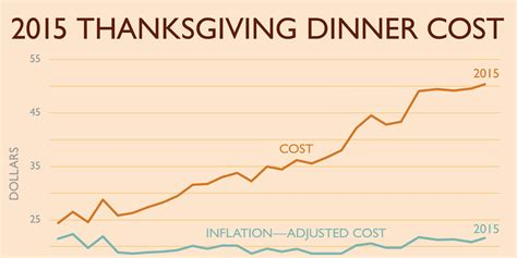 Cost Of Rutgers Mba Per Year by Thanksgiving Dinner Cost Is Up Business Insider