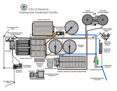 design criteria of wastewater treatment plant wastewater treatment plant geneva il official website