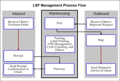 warehouse workflow warehouse management search workflow