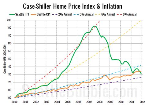 local home prices outpaced by inflation since 2000