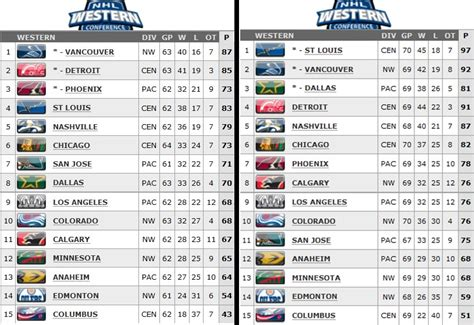 nhl standings nhl standings playoffs 2011