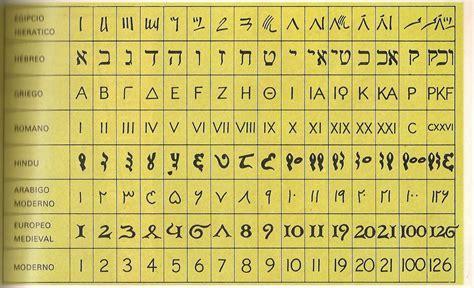sistema roma entre griegos y romanos antiguos sistemas de numeraci 243 n