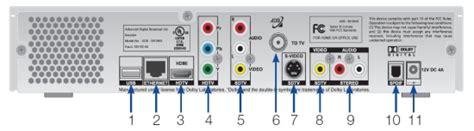 adb 5810 receiver