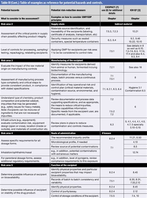pharmaceutical risk assessment template images templates