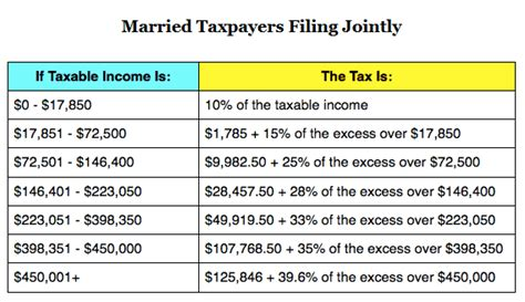 2016 tax tables married filing jointly usa la nuova quot svizzera quot pagina 2