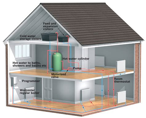 Heating System why is my central heating so noisy