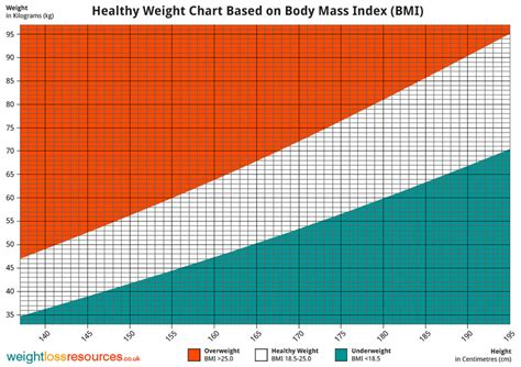 healthy weight chart images usseek