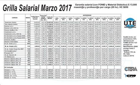 Grilla De Suteba Salario Docente 2015 | suteba grilla salarial docente 2015 salarios ute