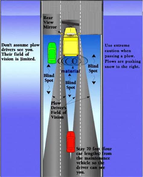 8 Tips On Driving Safe In Snow by Safe Winter Driving Tips Snow Departments