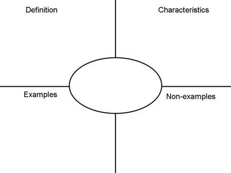 vocabulary card template pdf frayer model for vocab science smile