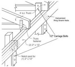 Truss Builder by Truss Connection Details 187 Truss Mounting 187 Truss Connection Design