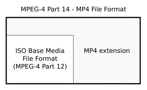 file format wiki file relations between iso base media file format and mp4