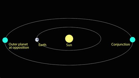 planets diagram diagram of the nine planets pics about space