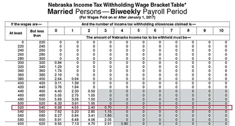 monthly deduction tables 2013 tax year image gallery irs w 4 withholding tables