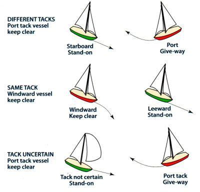 types of boats diagram rules of the road for sailboats