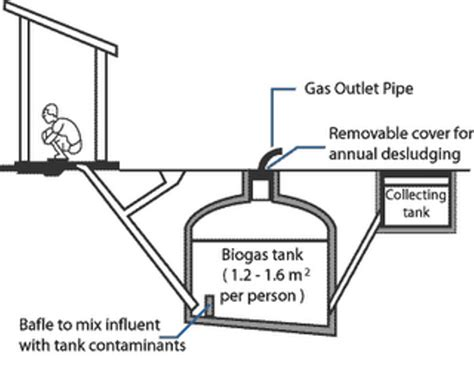 biogas digester photos biogas technology