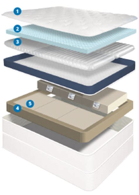 n15 adjustable beds by comfortaire equivalent to sleep number