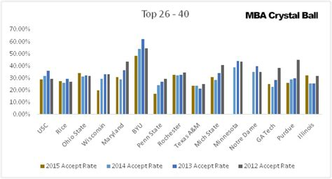 Foster School Of Business Mba Acceptance Rate by Acceptance Rate At Top Us Mba Schools Selectivity Trends