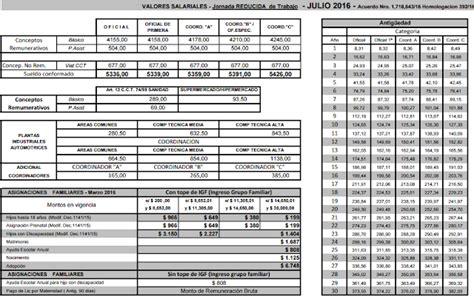 escalas salariales industria de la construccion uocra 2016 car acuerdo salarial de la construccion 2016 uocra y uecara