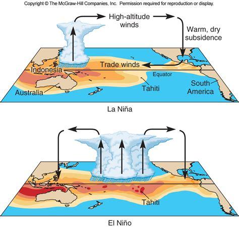 diagram of el nino el nino diagram el get free image about wiring diagram