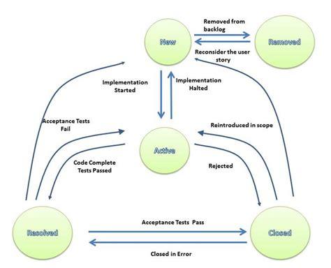 team foundation server workflow continuous integration through microsoft visual studio s