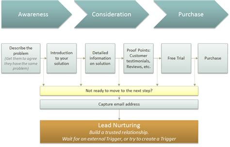 house buying stages consumer decision journey pierre lechelle