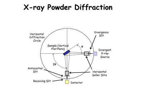 crystalline x ray diffraction patterns crystalline solids caf2 unit cell ppt video online download