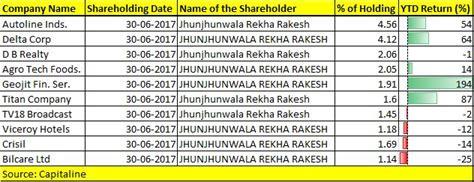 rekha jhunjhunwala portfolio top 10 stocks of rekha jhunjhunwala which have risen up to