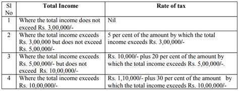 section 90 of income tax act income tax act 1961 deduction of tax from salaries