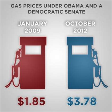 infographic: gas prices under obama   infographic a day