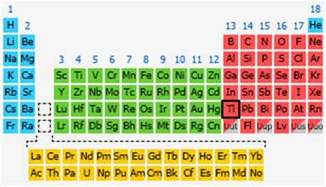 Tl Periodic Table thallium the periodic table at knowledgedoor