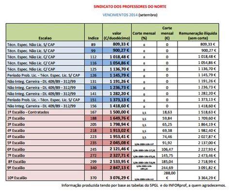 salrio minimo 2016 tabela porcentagem tabela de vencimentos professores pernambuco 2016 spn