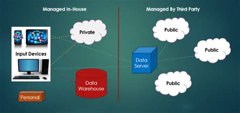 what are the challenges related to cloud computing data security