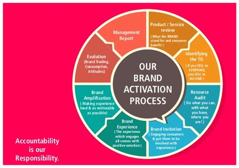 the activation imperative how to build brands and business by inspiring books green flag brand activation team the branding