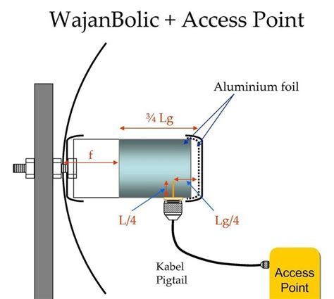 membuat antena tv dengan alumunium foil internet geratis dengan wajan bolic wajanbolik pigtail