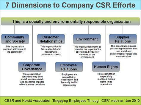 corporate social responsibility policy template csr efforts correlate with employee engagement