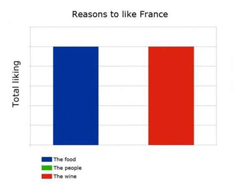 Meme France - reasons to like france weknowmemes