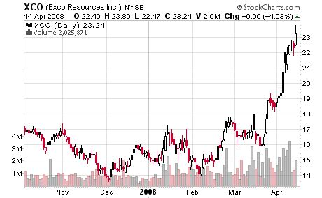 6 small cap plays: natural gas stocks are white hot